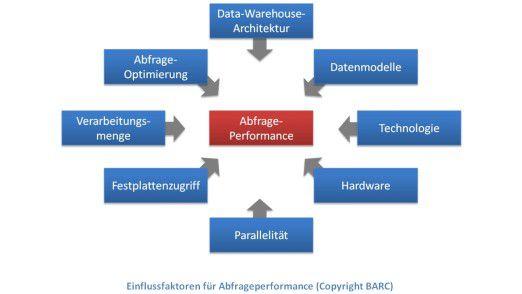 Die Einflussfaktoren für die Abfrageperformance.