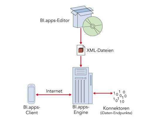 Der Aufbau der BI.apps-Plattform von GIA: Alle Komponenten laufen auf herkömmlichen PCs vor Ort.