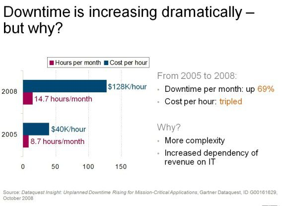 Downtimes haben zwischen 2005 und 2008 nach einer Gartner-Studie dramatisch zugenommen.