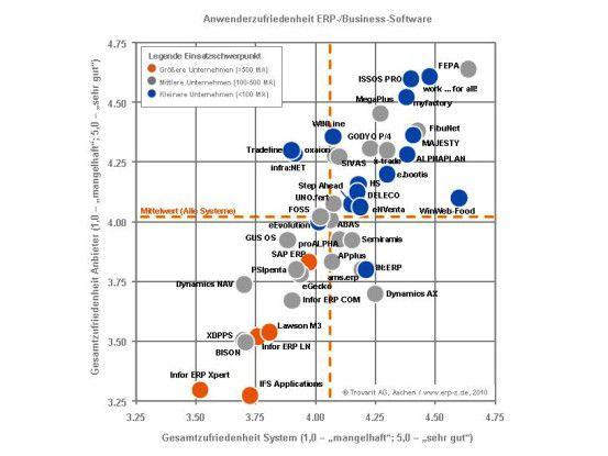 Wie zufrieden sind Anwender mit ihren ERP-Lösungen, haben Trovarit und FIR auch dieses Jahr gefragt?