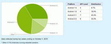 Android 2.2 ist jetzt auf einem Drittel aller Google-Handys installiert.
