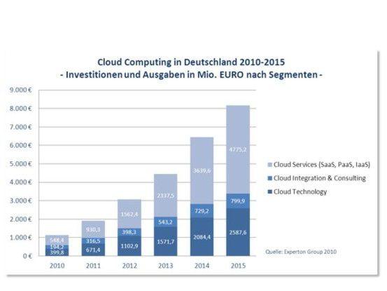 Cloud-Beratung und -Integration bieten gute Verdienstmöglichkeiten.