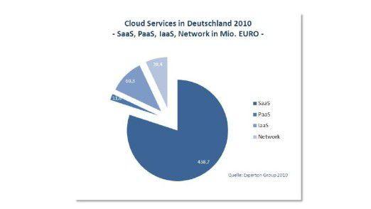 Der Markt für Segment Software as a Service (SaaS) profitiert unter anderem von der regen Nachfrage nach CRM on Demand.