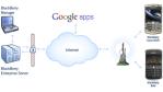Google-Apps an BES anschließen: Google - Neue Version des BlackBerry Connector