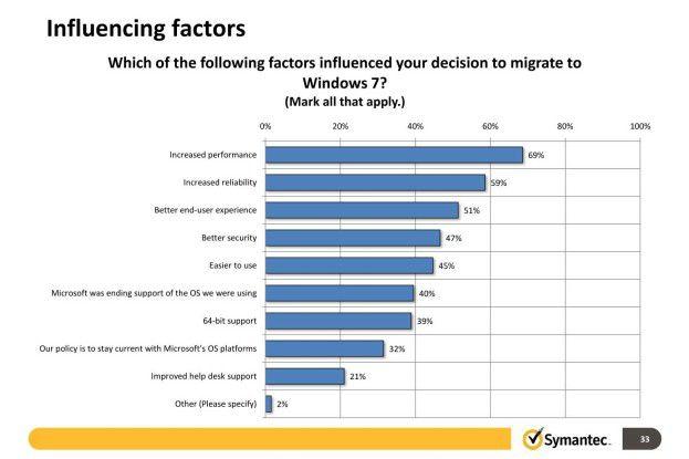 Warum Windows 7? Gesteigerte Performance und Zuverlässigkeit sowie eine höhere Nutzerfreundlichkeit sind die Top-3-Motive für den Windows 7 Umstieg.