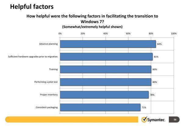 Erfolgsfaktoren: Vor allem Planung ist wesentlich für eine gelingende Windows 7 Migration.