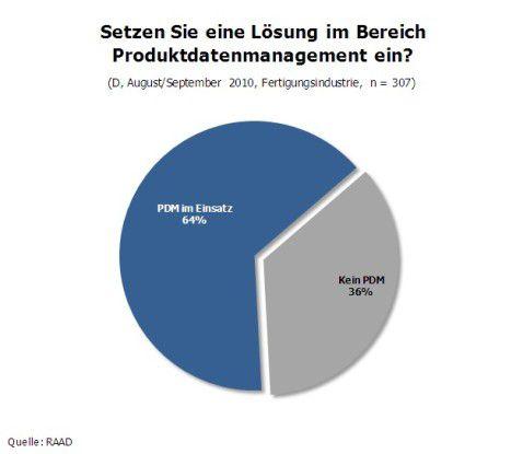 Zwei Drittel der deutschen Unternehmen haben eine Lösung für Produktdatenmanagement im Einsatz.