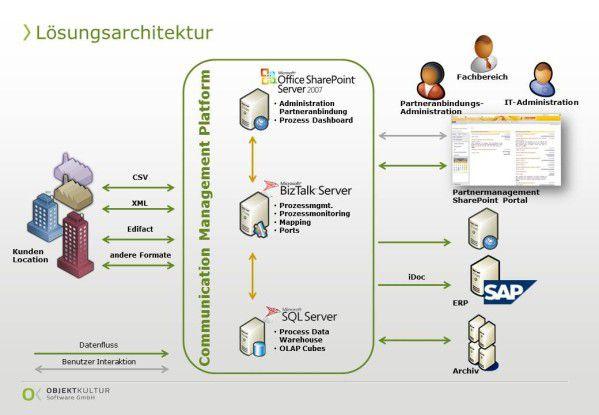 Architektur der Kommunikationsplattform, die Objektkultur Software bei einem Logistikdienstleister realisiert hat.