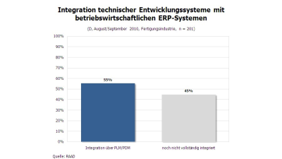 ERP-Systeme: Integration der PLM-Landschaft - Foto: RAAD Research