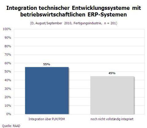 Integration technischer Entwicklungssysteme mit betriebswirtschaftlichen ERP-Systemen.