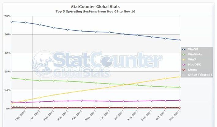 Tendenz steigend: Während der Marktanteil älterer Windows-Versionen fällt, nimmt der von Windows 7 zu und liegt aktuell bei etwa 25 Prozent.