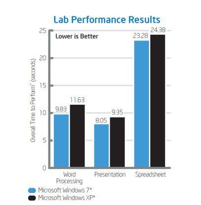 XP versus Win 7: Bei einem Intel Performance-Test zeigte Win 7 deutlich bessere Werte als die alte Betriebssystem-Version.