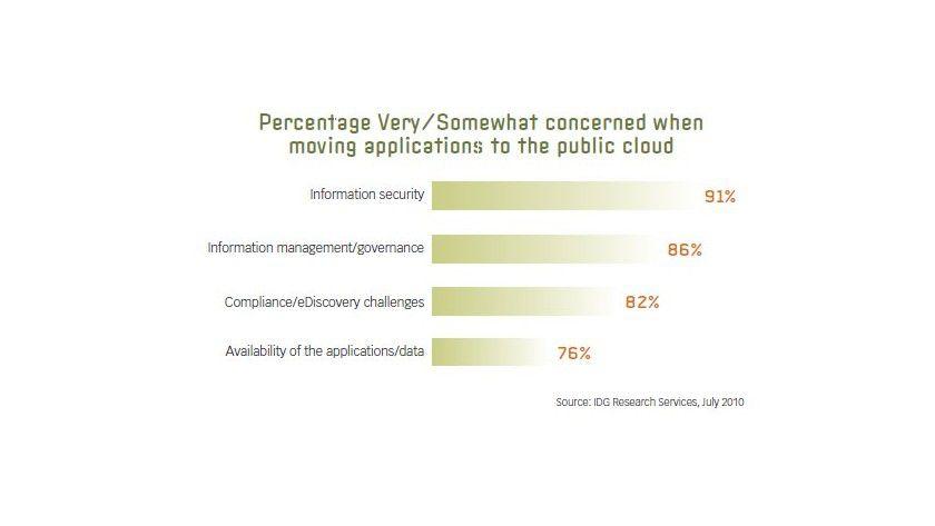 Das Thema Sicherheit bereitet den IT-Verantwortlichen nach wie vor die größten Kopfzerbrechen.
