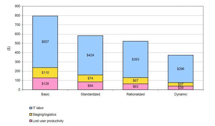 Bereitstellungskosten pro PC bei Unternehmen verschiedener Optimierungsstufen (Quelle: IDC 2010).