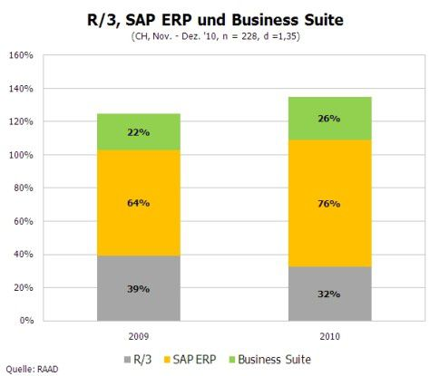 R/3, SAP ERP und Business Suite