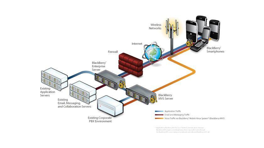 Aufbau: Das Diagramm zeigt, wie das BlackBerry-System arbeitet.