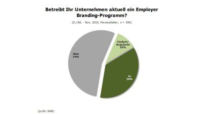 Marketing 2.0: Employer Branding - Foto: RAAD Research