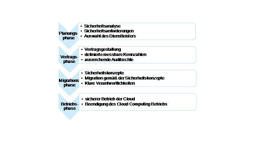 Details: Verfahren für die Auslagerung von Funktionen in eine Public oder Hybrid Cloud.