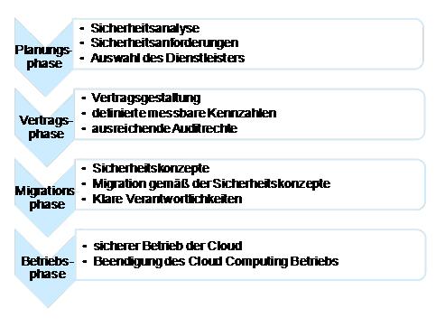 Abbildung 1: Verfahren für die Auslagerung von Funktionen in eine Public oder Hybrid Cloud.