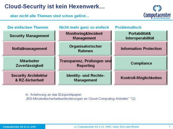 Cloud-Security ist kein Hexenwerk, aber nicht alle Themen sind schon gelöst.