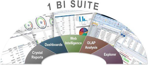 SAP verknüpft die neuen Versionen 4.0 von BusinessObjects für BI und EIM auf einer einzigen Infrastruktur zusammen und verbessert das User Interface sowie die Darstellungsmöglichkeiten.