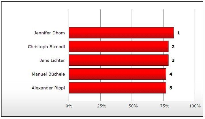 Die Entscheidung im Finale der ersten deutschen BPM-Championship fiel äußerst knapp aus.