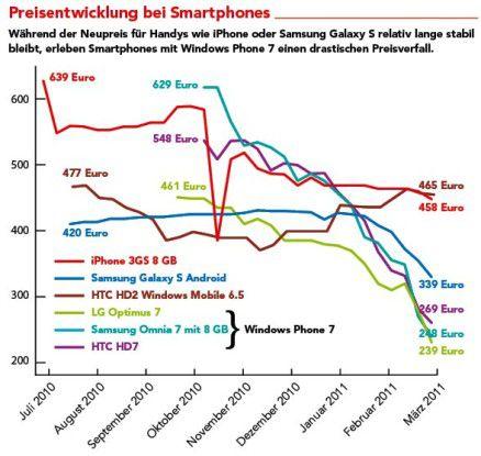 Schnäppchenjäger aufgepasst: Die Preise für Windows Phones befinden sich im Sturzflug Quelle: Geizhals.de/at