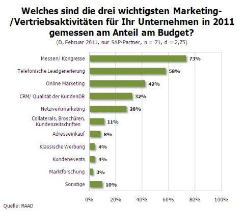 Die drei wichtigsten Marketing-Maßnahmen.