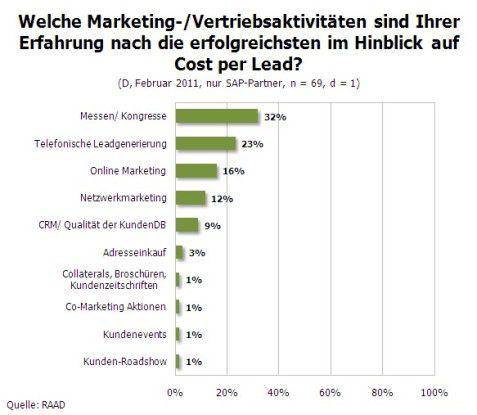 Positive Auswirkung auf Cost per Lead.