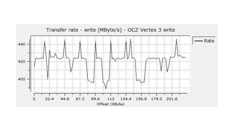 Die sequenzielle Schreibrate der OCZ Vertex 3 240GB