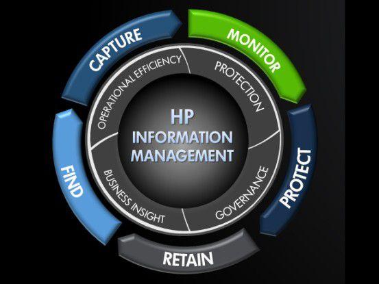 Ein ganzheitlicher Information Lifecycle aus HP-Sicht.