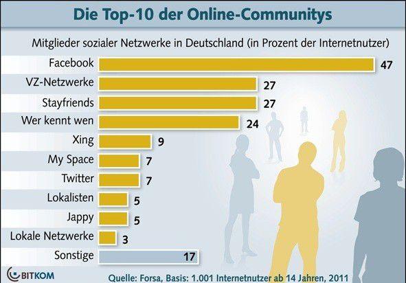 Die Ergebnisse der Bitkom-Untersuchung sind nicht wirklich überraschend: Facebook ist in Deutschland erste Wahl.