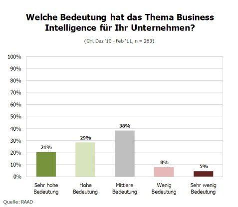 Bedeutung von Business Intelligence für Unternehmen.