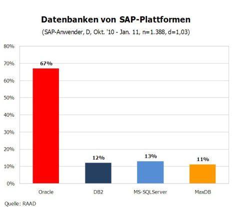 Datenbanken von SAP-Plattformen.