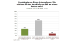 Partnersysteme im Vergleich: SAP gegen Microsoft - Foto: RAAD Research