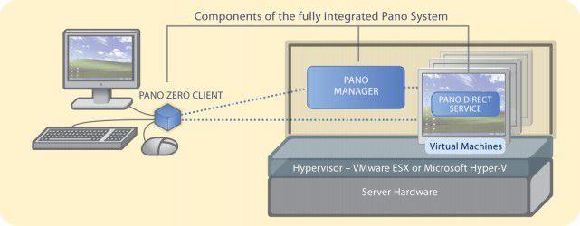 Übersicht Pano Systemarchitektur