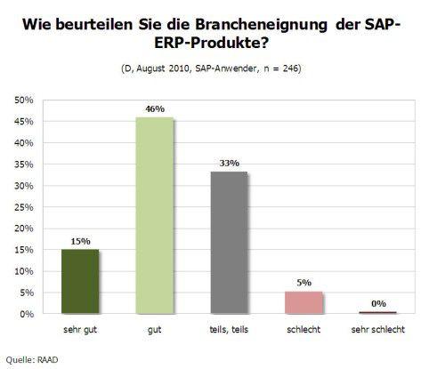 Brancheneignung der SAP-ERP-Produkte.