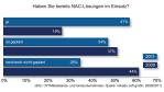 Netzwerksicherheit: Verbreitung von NAC-Lösungen hat sich verdoppelt - Foto: mikado soft