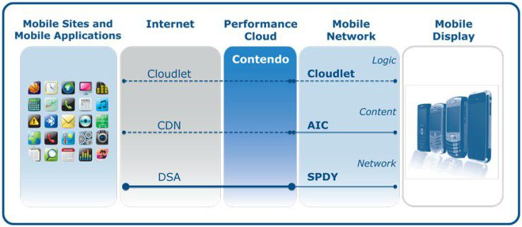 Die Cotendo Mobile Acceleration Suite