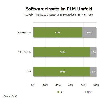 Softwareeinsatz im PLM-Umfeld.