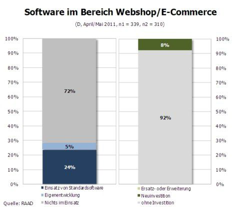 Software im Bereich Webshop/E-Commerce