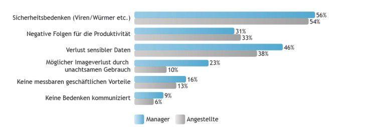 Sicherheitsprobleme machen immer noch den größten Teil der Bedenken Unternehmen (und deren Mitarbeiter), wenn es um den Einsatz sogenannter Web-2.0-Techniken und soziale Medien im Unternehmen geht, wie eine Umfrage von Clearswift ergab. (Quelle: Clearswift).