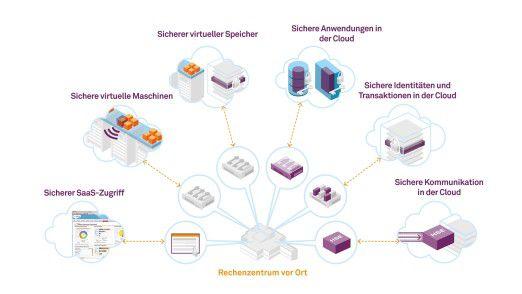 Verschiedene Cloud-Nutzungsarten bringen verschiedene Sicherheitsanforderungen mit.