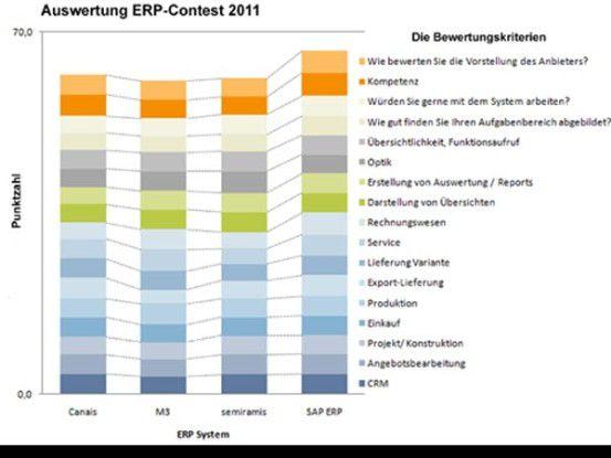 SAP ERP hatte im ERP-Contest in vier der fünf Kategorien mit insgesamt 17 Bewertungskriterien die Nase vorn.
