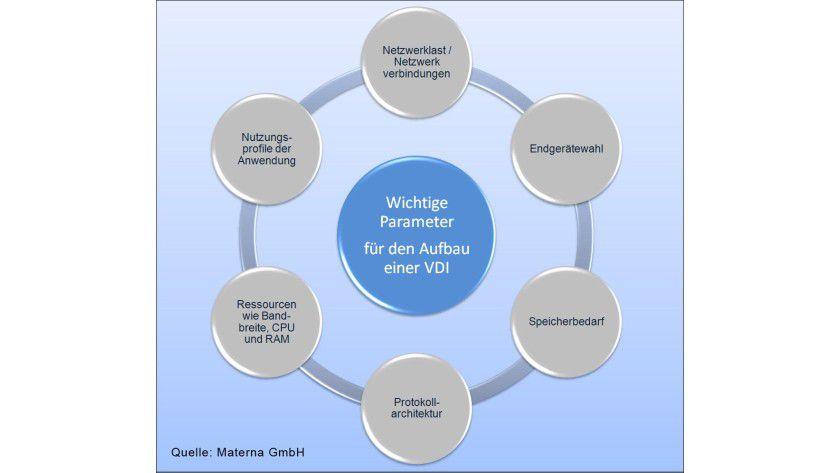 Details: Beim Aufbau einer VDI-Lösung müssen wichtige Parameter beachtet werden.