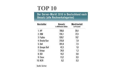 Server-Markt in Deutschland nach Umsatz