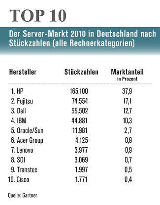Server-Markt in Deutschland nach Stückzahlen