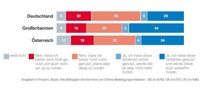 Die deutschen Bürger stellen die größte Gruppe der Nichtnutzer. Insgesamt haben 59 Prozent der deutschen Befragten keine Erfahrung mit E-Government-Diensten.