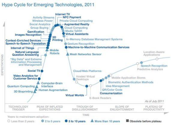 Aufs Plateau: Gartner sieht die IT Consumerization auf dem Weg in die Alltagstauglichkeit.
