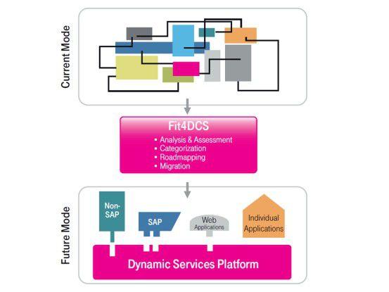 Mit der Systemintegrationslösung Fit4DCS migiert T-Systems die Anwendungslandschaften seiner Kunden auf sein Cloud Computing Plattform.